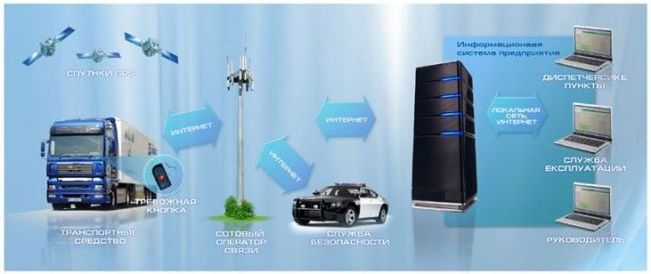 мониторинг транспорта и учет топлива