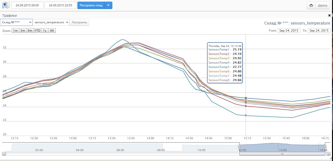 графики температуры и влажности графики температуры и влажности